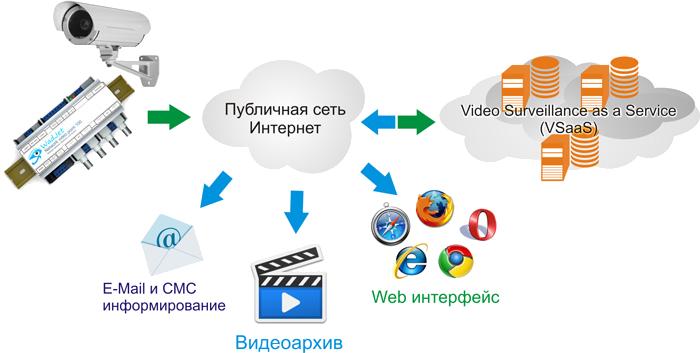 облачное видеонаблюдение - преимущества и недостатки