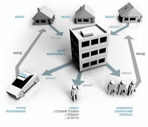 Охрана ПЦН - передача информации